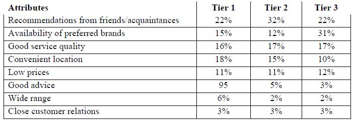 Figure 16: Main reason for car purchase at a dealership (Paur, 2008)