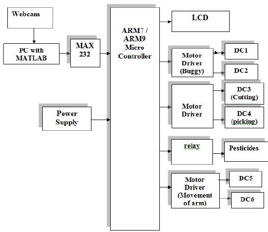 Fig. 1. Block diagram