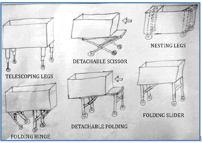 Figure 29: Top Six Stowing Mechanisms