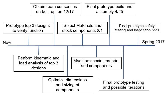 Figure 38: Preliminary Construction and Testing Timeline