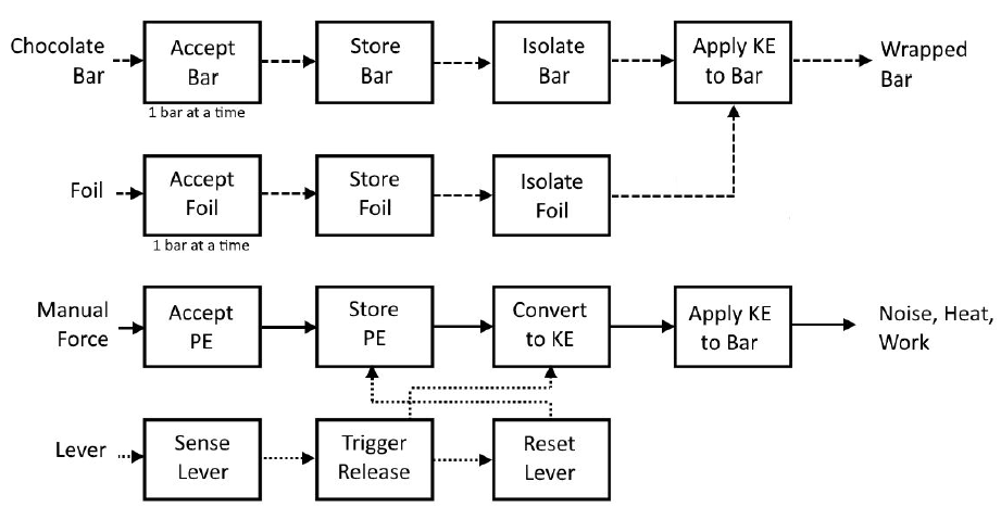Figure 2: Detailed Function Structure Diagrams