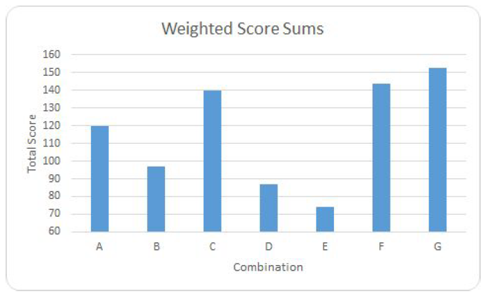 Figure 8: Weighted Score Sums