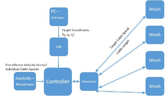 Figure 3-3. CDPR control scheme.