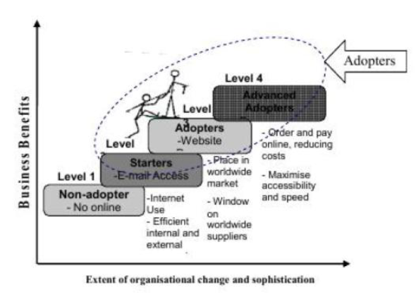 Figure 2: E-commerce adoption ladder in small companies (Xu & Quaddus 2009, pp.304)