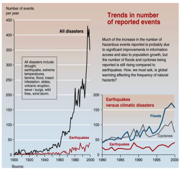 Figure 1: Trends in number of reported events