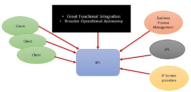 Figure 3: Evolution of 4PLs