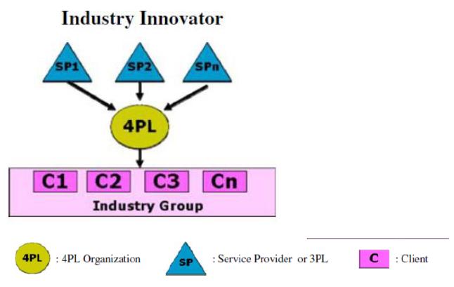 Figure 4: The Industry Innovator model