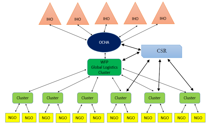 Figure 5: Communication, collaboration and coordination in the Cluster System