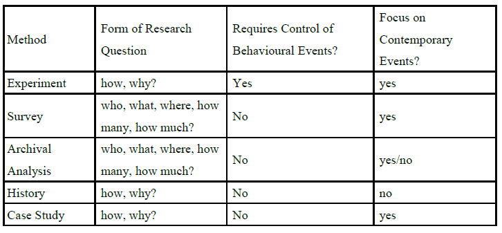 "Figure 2.1: ""Relevant Situations for Different Research Methods"" Yin (2009) p. 8"