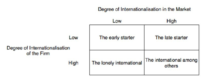 Figure 3.1: Four cases of Internationalization of the Firm, Hollensen (2007),