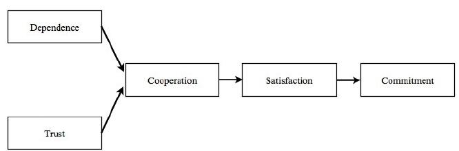 Figure 3.2: Exporter - Importer Relationship Model Rao (2006)