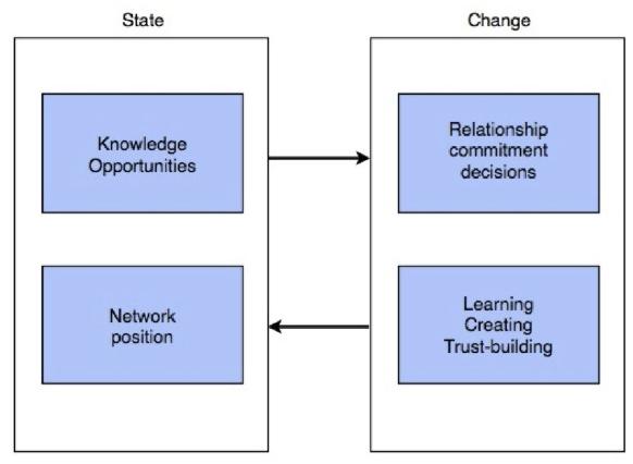 Figure 3.3: The business network internationalization process model 2009 version, Johansson and Vahlne, (2009),