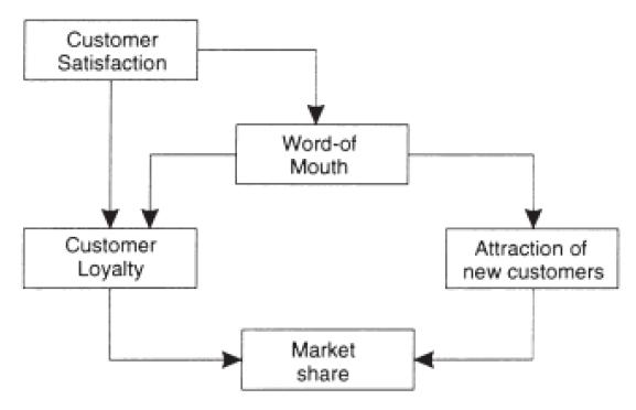 Figure 1 (Matzler & Hinterhuber, 1998, p. 28)