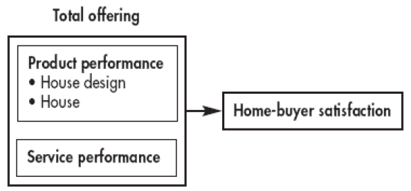 Figure 2 (Torbica and Stroh, 2000, p. 34)