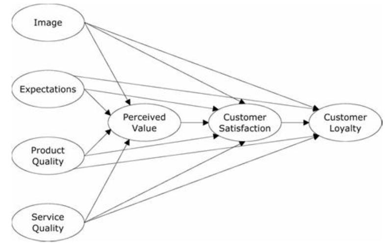 Figure 3 (Eskildsen & Kristensen, 2008, p. 844)