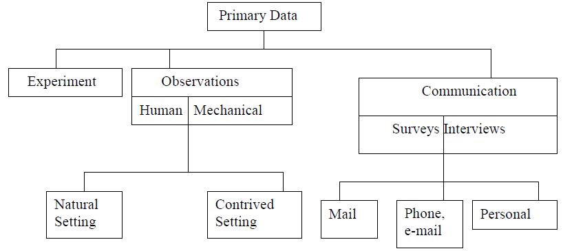 Fig 2.1: Sources of primary data.