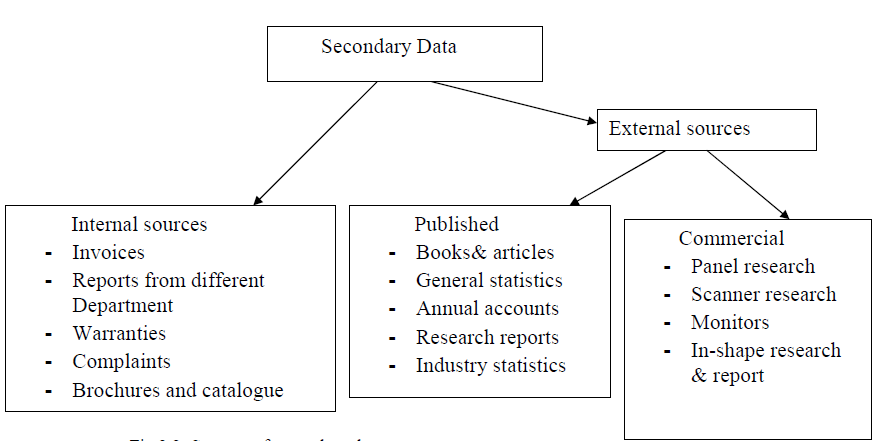 vFig 2.2: Sources of secondary data.