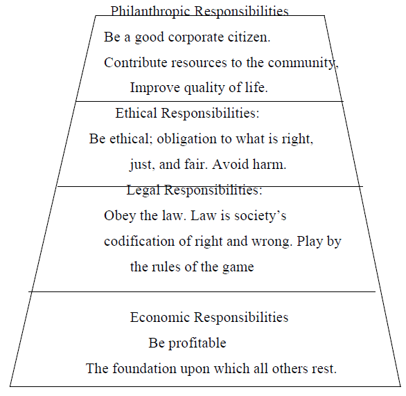 Fig 3.1 The pyramid of Corporate Social Responsibility
