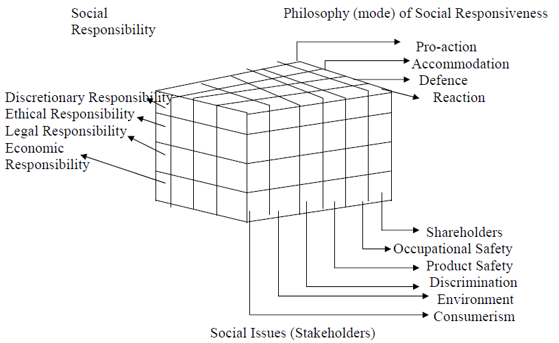 Fig 3.4 Carroll's Corporate Social Performance Model