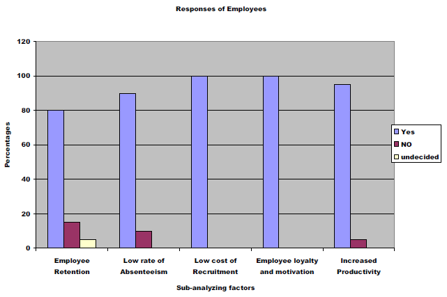 Fig 4.1: Responses of Employees.