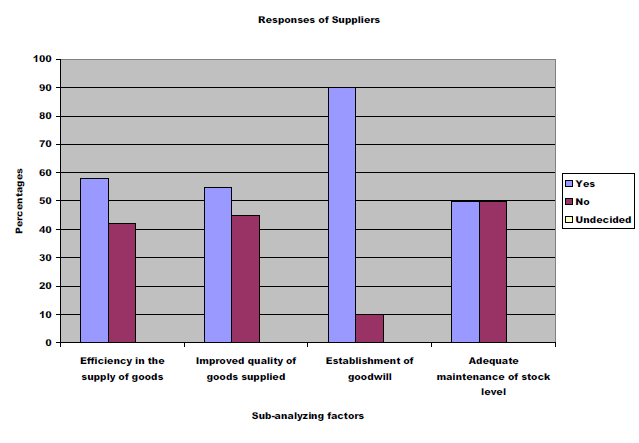 Fig 4.3: Responses of Suppliers