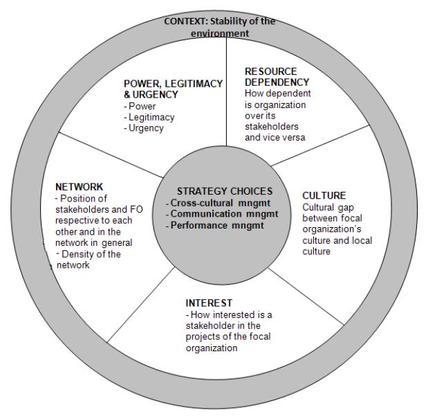 Figure 8. Stakeholder management framework.