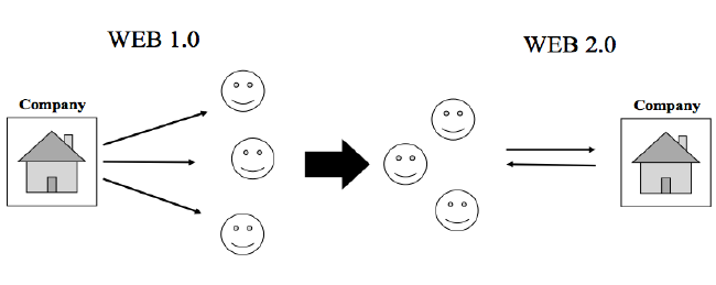Figure 1.0 Own-Created model based on the communication process