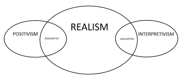 Figure 2 Research philosophies.