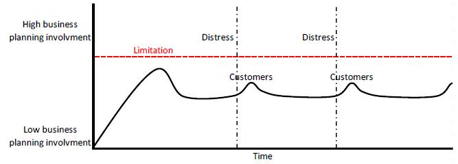 Figure 3 Company 1. Business planning involvement chart.