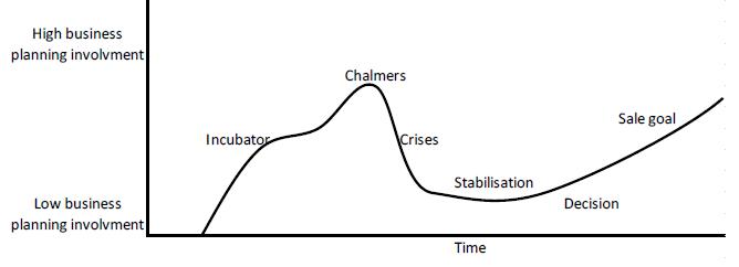 Figure 5 Exoro business planning involvement chart.