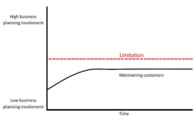 Figure 8 DivCon business planning involvement chart.
