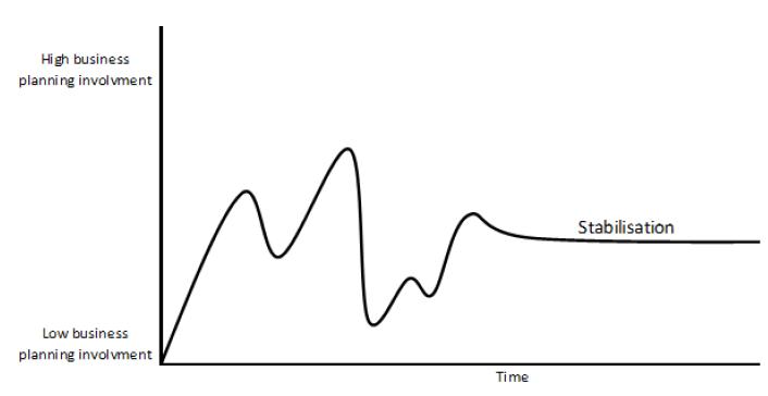 Figure 9 Many change before stabilisation.