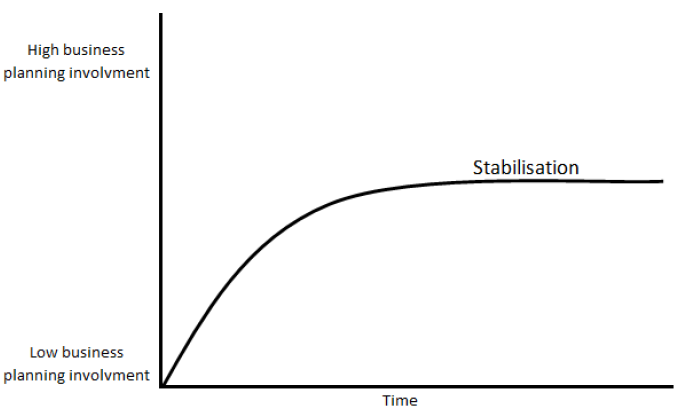 Figure 10 Smooth transition before stabilization.