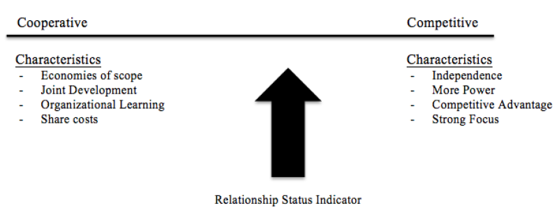 Figure 1: Coopetition Slider. Slider can only move over its x-axis.