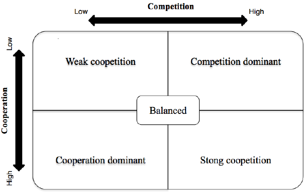 Figure 2: Adapted coopetition matrix (Raza-Ulla et al., 2014)
