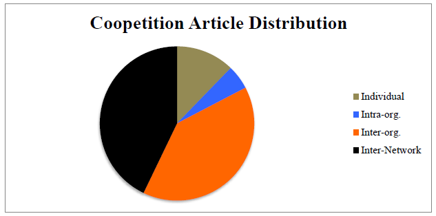 Figure 3: Coopetition Articles Distribution