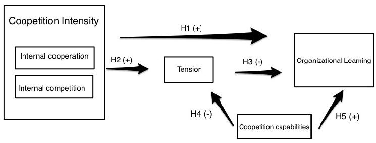 Figure 4: Research model