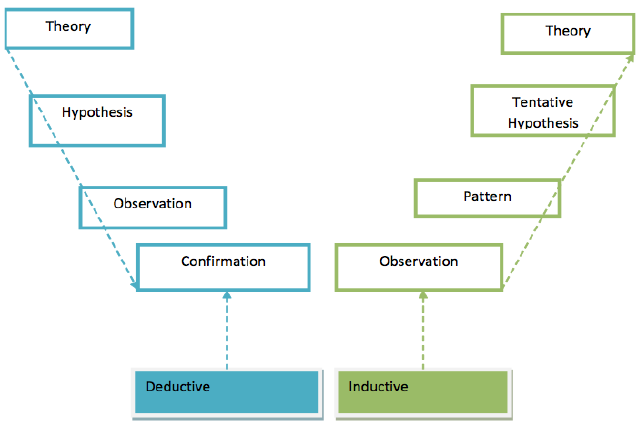 Figure 6: Deductive and inductive reasoning (Trochim, 2006)