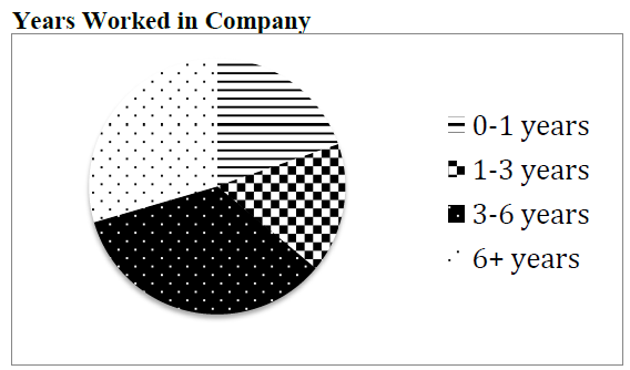 Figure 7: Pie Chart: Years worked in Company
