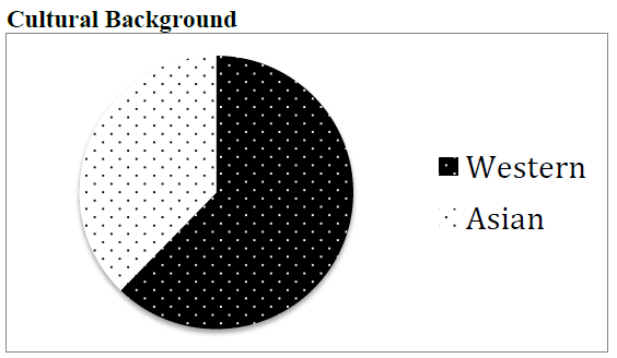 Figure 9: Pie Chart: Cultural Background