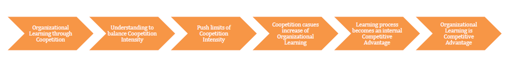 Figure 10: Organizational Learning is Competitive Advantage