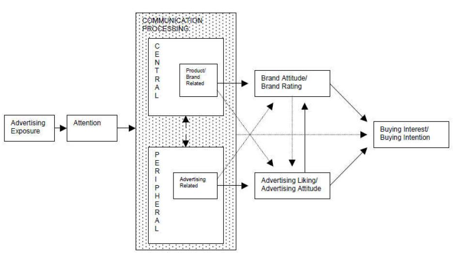 Figure1: Advertising Response Model (ARM) – Conceptual Model (Mehta, 1994, p. 64)
