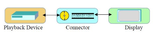 Figure 3: Basic Digital Signage system