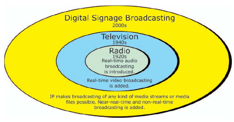 Figure 4: Evolution of Media