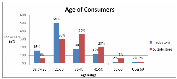 Figure 5: Age of Consumers