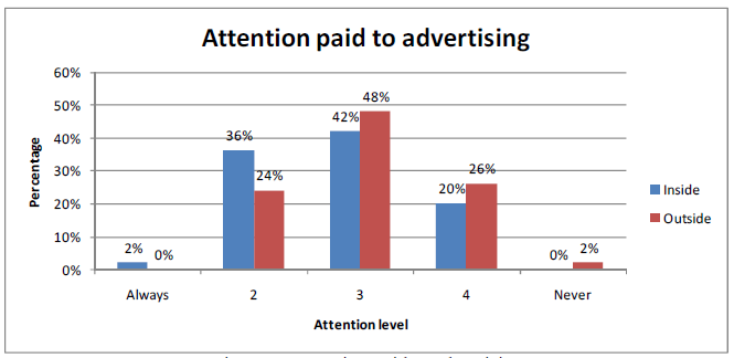 Figure 7: Attention paid to advertising
