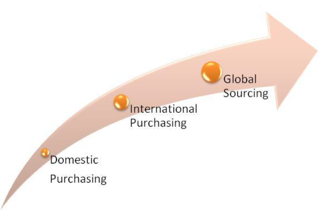 Figure2-1 From Domestic Purchasing, International Purchasing to Global Sourcing (own source)