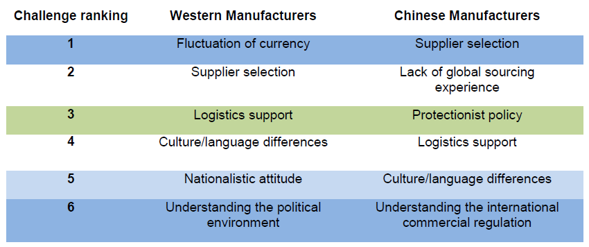 Table 6-1 The different challenges ranking between western manufacturers and Chinese manufacturers. (own source)