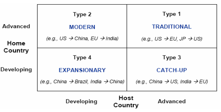 Figure 4: Research directions in internationalization process of global R&D operation (von Zedtwitz, 2005a, p 3).