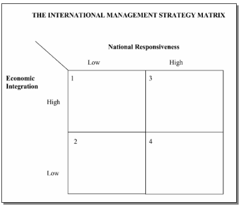 Figure 5: The International Management Strategy Matrix (Rugman & Hodgetts, 2001, p 335).